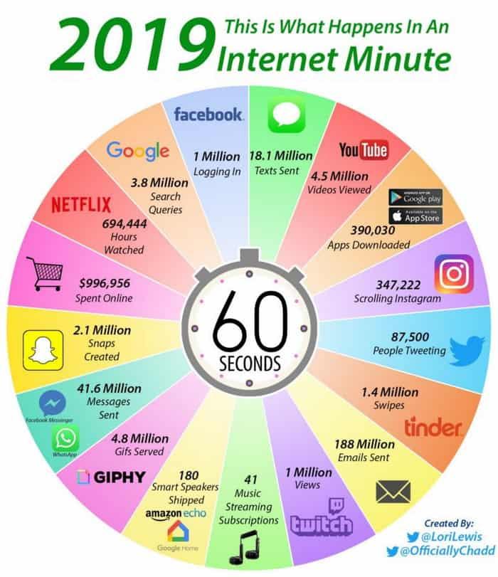 τι συμβαινει καθε λεπτο στο internet