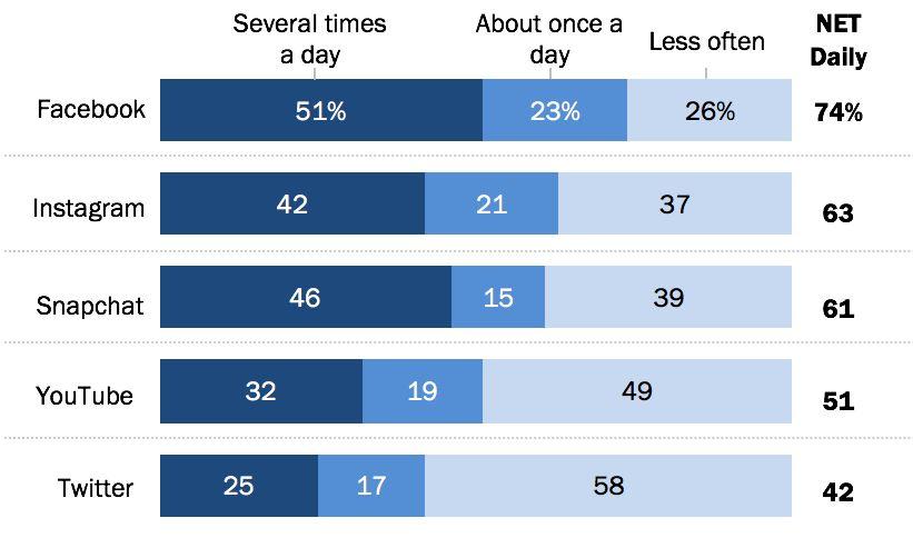 Social media στατιστικά