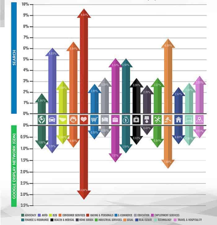 ποσοστα-πωλησεων-στο-ηλεκτρονικο-εμποριο